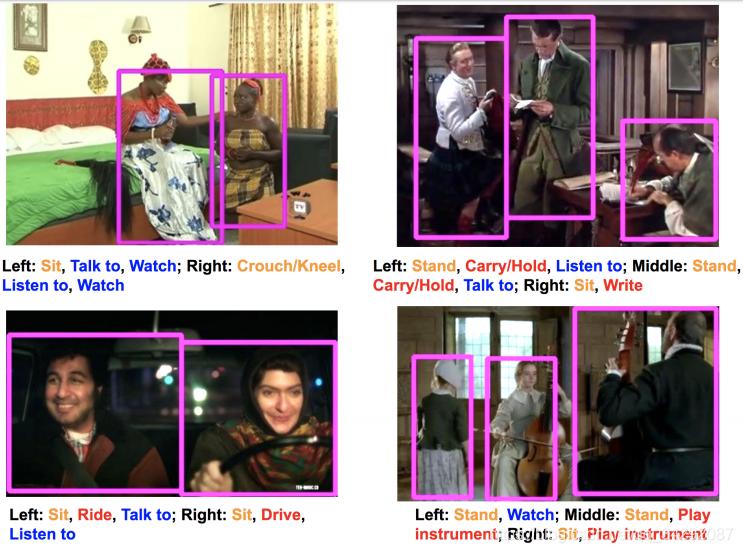 "AVA数据集采样帧中的边界框(bounding box)和动作标注(action annotations)。每个边框与1个姿态动作(pose)(橙色)、0-3个""人-物体""的交互(红色)、0-3个""人-人""的交互(蓝色)关联。请注意,其中一些操作需要时间上下文来准确地进行标注。"
