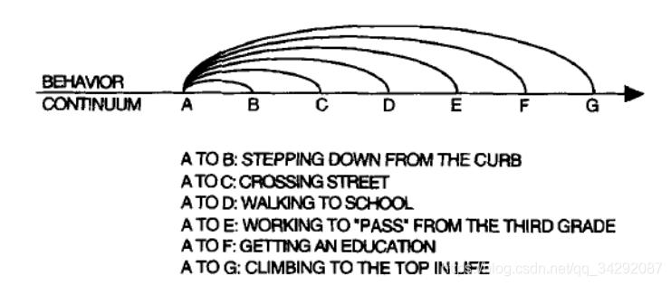 该图说明了活动的层次结构的本质。摘自Barker and Wright[3],第247页。