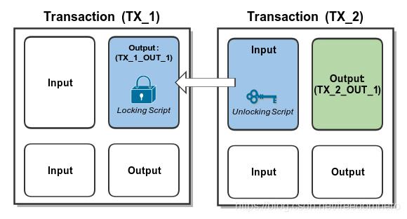UTXO模型