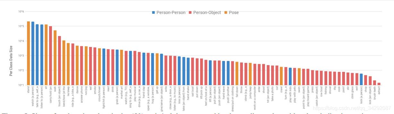 AVA training/val 数据集中每个动作类的实例个数,按降序排序,用颜色表示动作类。
