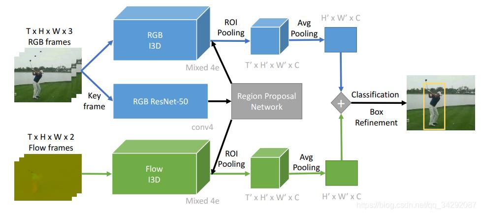 我们的时空动作定位法。在RGB关键帧上使用Faster-RCNN进行Region proposals检测和回归。时空tubes被分为双流I3D卷积。