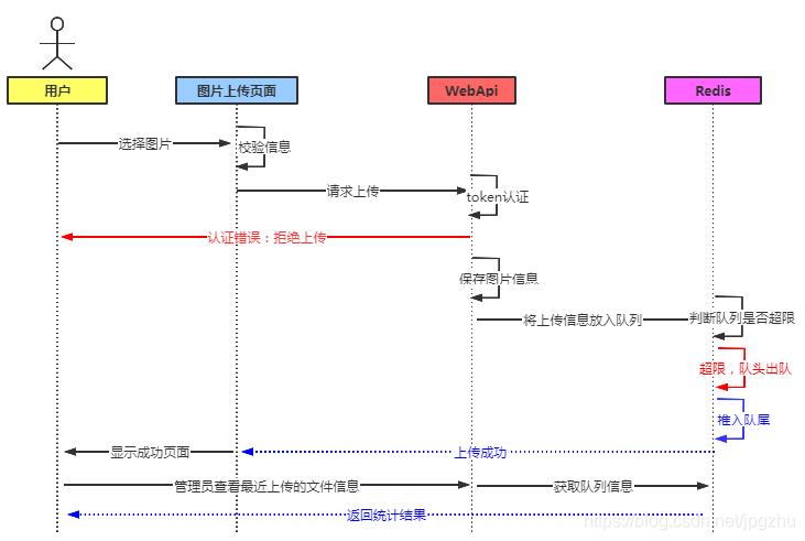 缓存队列时序图