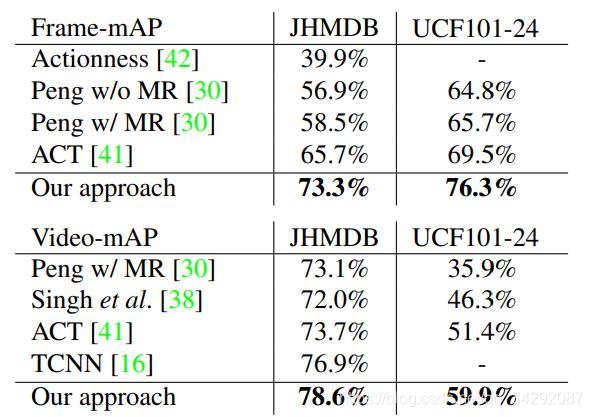 JHMDB和UCF101-24的frame-mAP(上)和video-mAP(下)@ IoU 0.5。对于JHMDB,我们使用了三次拆分的平均性能。我们的方法在这两个指标上都大大超过了以前的最好水平。