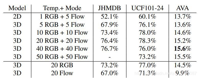 frame-mAP@ IoU 0.5,用于JHMDB (split1)、UCF101 (split1)和AVA的动作检测。注意,JHMDB每个剪辑最多有40帧。对于UCF101-24,我们随机抽取20,000个帧子集进行评估。尽管我们的模型在JHMDB和UCF101-24上获得了最先进的性能,但AVA的细粒度特性使它成为一个挑战。