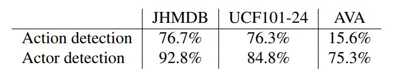 帧映射@ IoU 0.5,用于JHMDB (split1)、UCF101-24 (split1)和AVA benchmarks上的动作检测和人物检测性能。由于人类标注者是一致的,我们的结果表明有显著的空间来改进检测原子视觉动作。