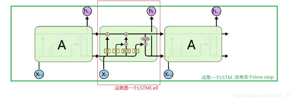 图解LSTM and LSTMCell
