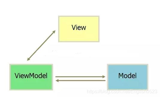 Web前端框架开发入坑指南Enweitech Software Works-