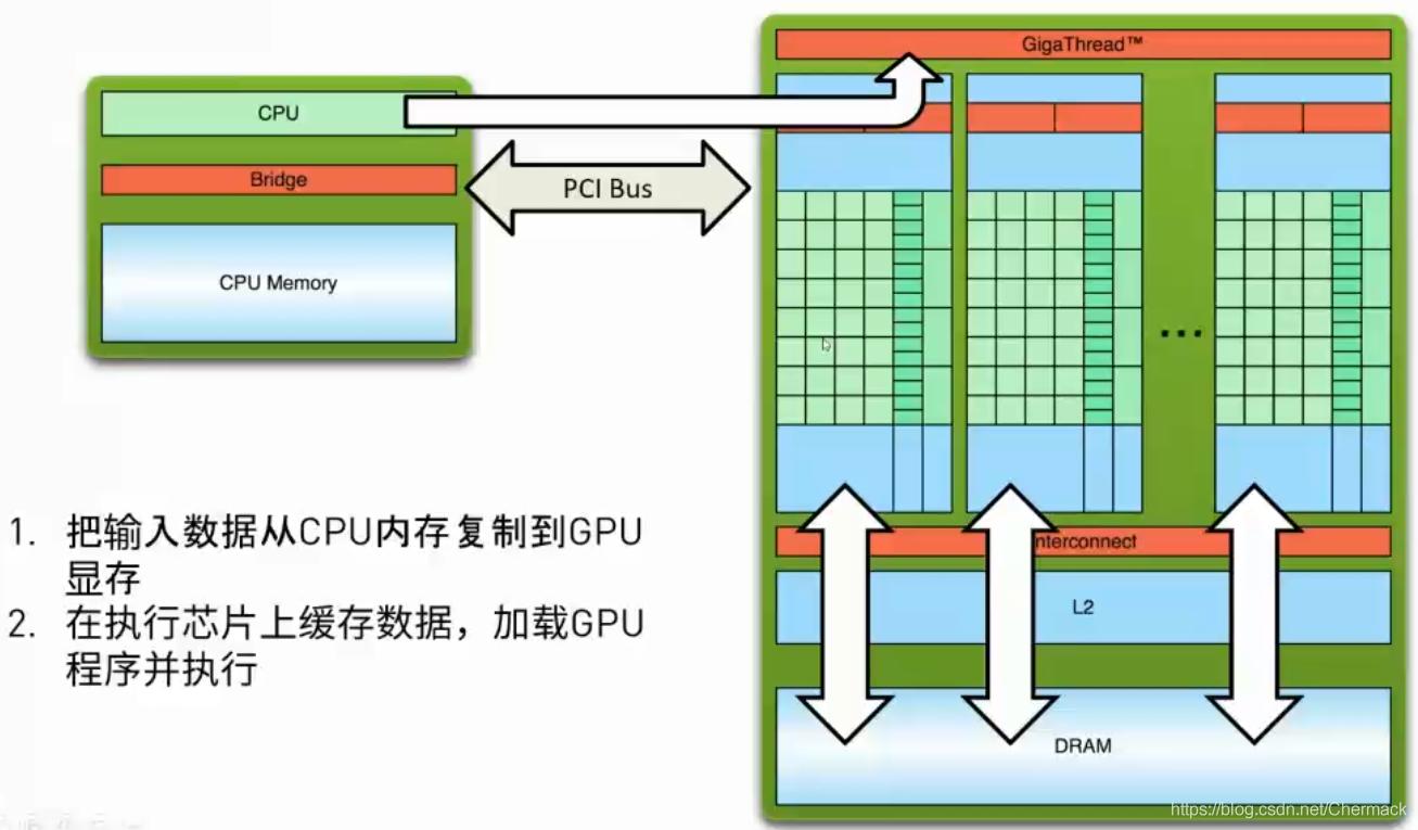 GPU执行程序