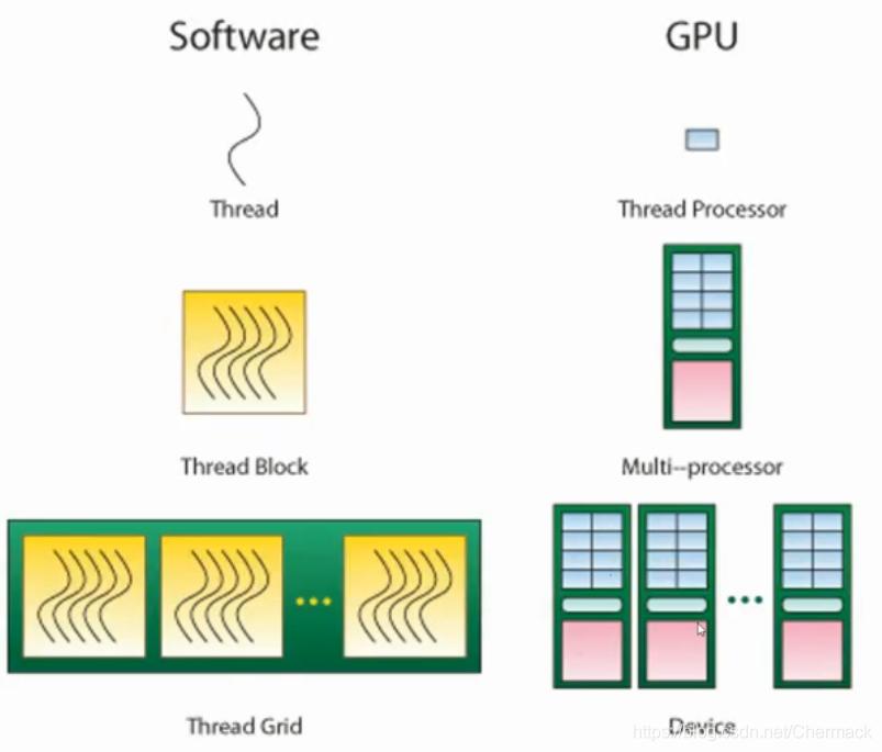 编程模型与硬件的对应关系