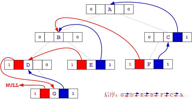 数据结构(十八) -- C语言版 -- 树 - 二叉树的线索化及遍历 -- 线索化后的直接前驱、后继获取青椒*^^*凤爪爪的博客-