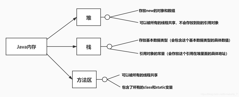 [外链图片转存失败,源站可能有防盗链机制,建议将图片保存下来直接上传(img-akr95XXx-1592488733386)(E:\typoraPic\java内存.jpg)]