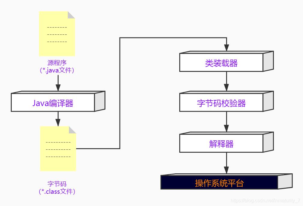 [外链图片转存失败,源站可能有防盗链机制,建议将图片保存下来直接上传(img-XgvubT22-1592488733405)(E:\typoraPic\类加载器的作用.jpg)]