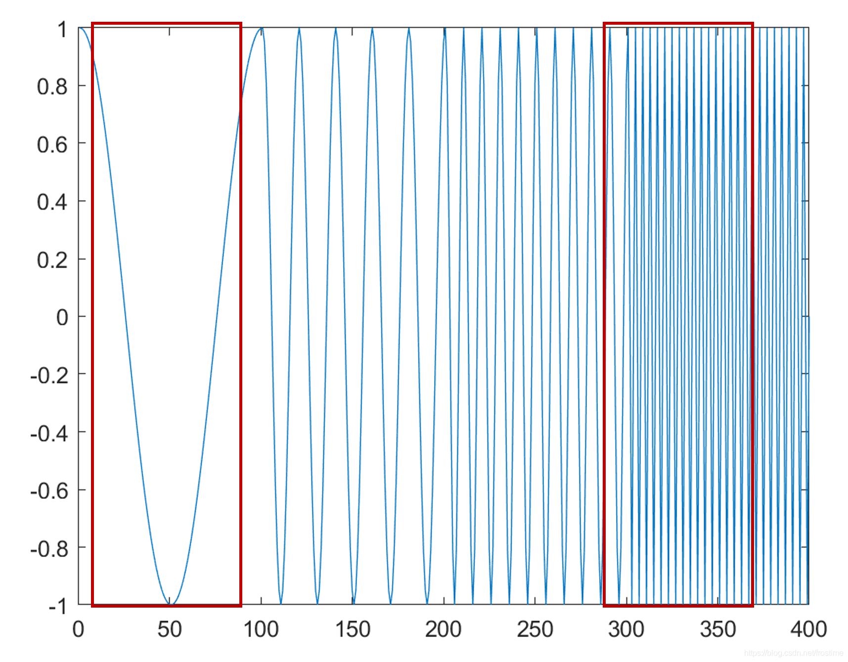 时频分析之STFT:短时傅里叶变换的原理与代码实现(非调用Matlab API)frostime的博客-怎么计算短时傅里叶变换的能量