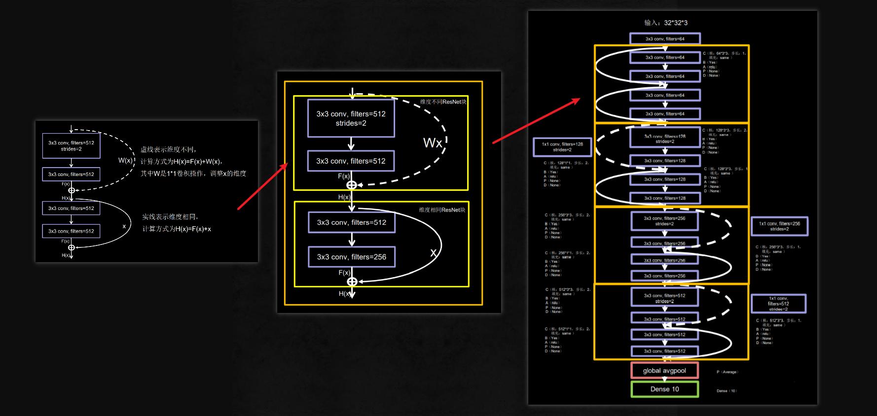 TensorFlow2.1入门学习笔记(14)——卷积神经网络InceptionNet, ResNet示例