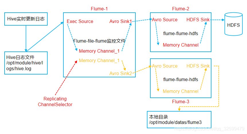 Flume的学习和使用许政的博客-