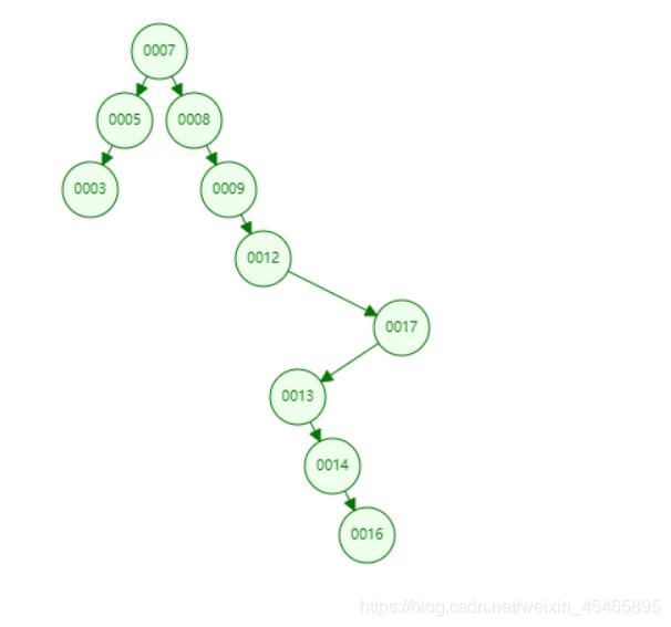 一篇文章带你彻底搞懂HashMap的实现,再也不用担心被欺负。weixin45465895的博客-
