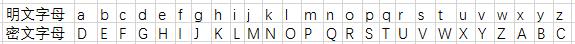 三种古典密码的认识(置换密码,代换密码和轮换密码)qq38324605的博客-