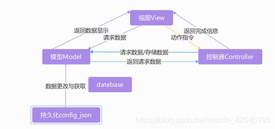 图1-1 MVC模型