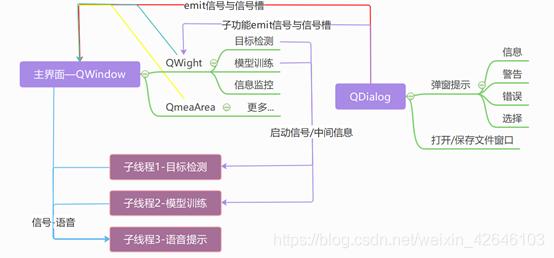 图1-3 多线程与信号反馈机制