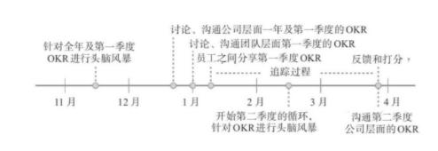 《这就是OKR》读书摘要,组织架构是永远的主题,读罢醍醐灌顶Chatopera-