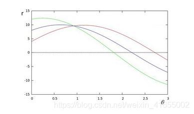 r-theta参数空间中的一条曲线(三角函数曲线)为图像空间过某一点的所有直线,r-theta参数空间中的一条直线为图像空间中的一个圆