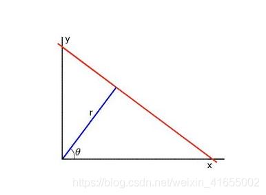 直角坐标系中的红色直线可以用参数(theta,r)唯一表示