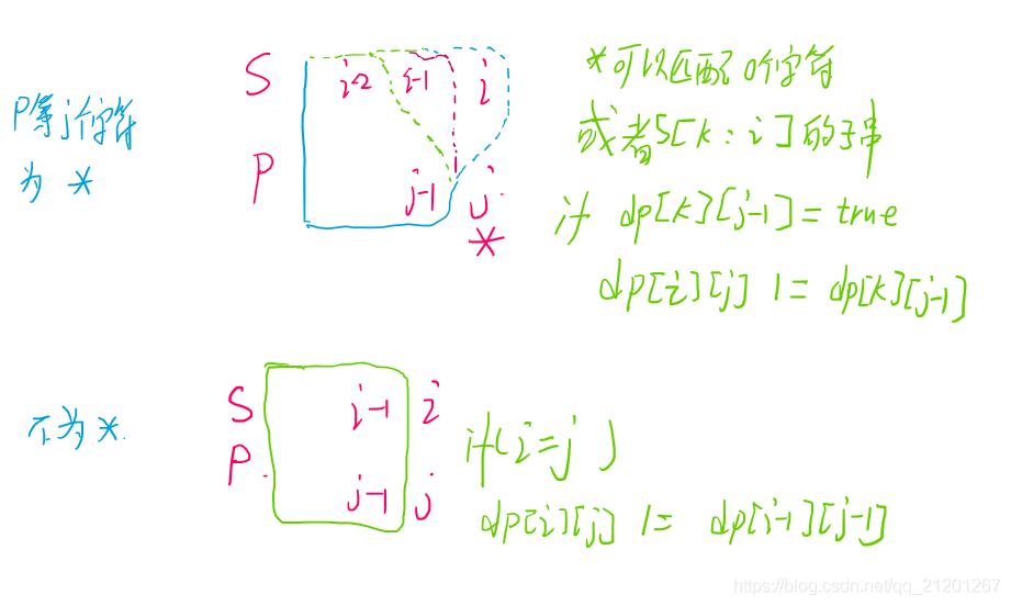 LeetCode 44. 通配符匹配(DP)Michael是个半路程序员-
