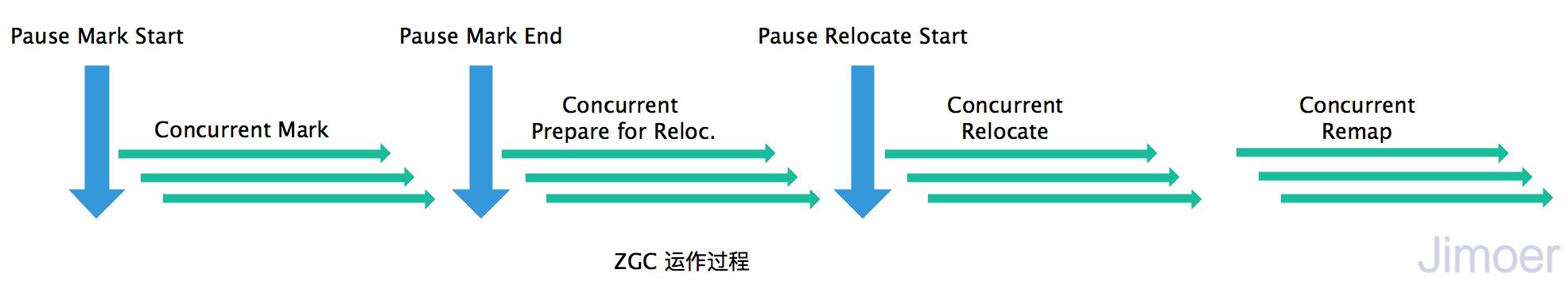 ZGC运行过程