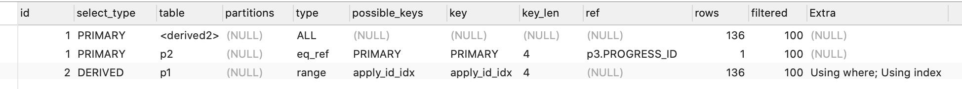 慢SQL优化:where id in (select max(id)...) 改为join后性能提升400倍靖哥哥的博客-