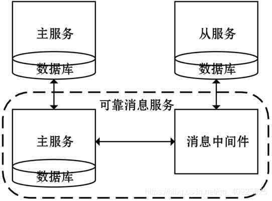 微服务架构下的分布式事务小锴的学习笔记-