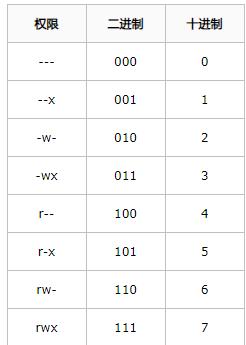 【linux】循序渐进学运维-基础篇-文件权限管理高胜寒-