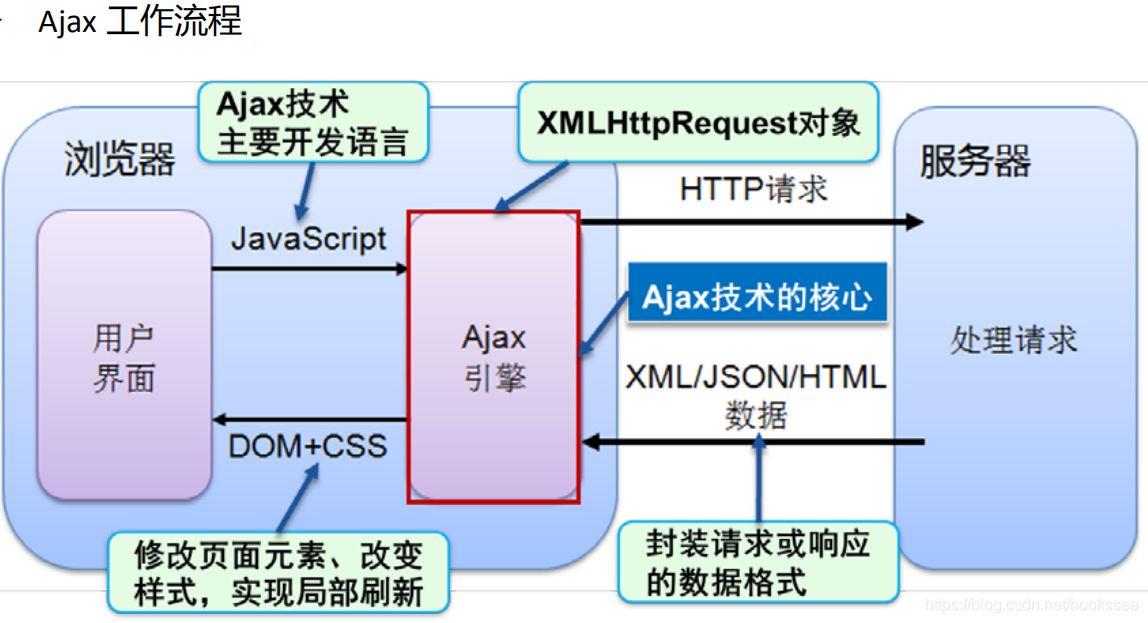 Ajax介绍以及工作原理和实现详解(JS实现Ajax 和 JQ实现Ajax)bookssea的博客-