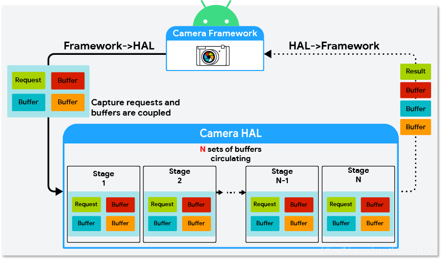 D:\我的文章\微信公众号\Android Camera HAL3\Multi-Camera\Multi-Camera\buffer-management-9.png