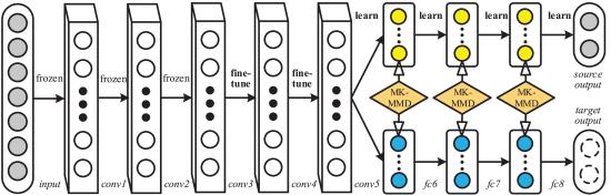 图4。Long等人提出的深度适应网络(DAN)体系结构。学习可转换的特征[50]。在图中,输入表示输入层,conv表示卷积层,fc表示完全连接层。