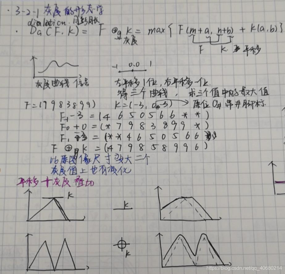 灰度的膨胀,上课的笔记