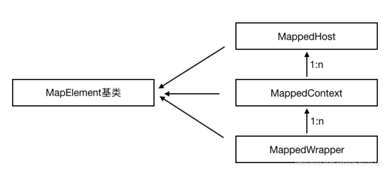 Mapper组件体系结构