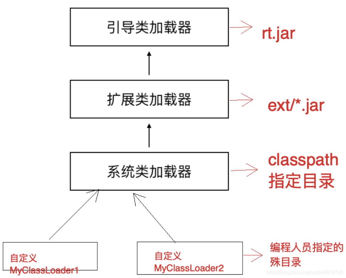 类加载结构图