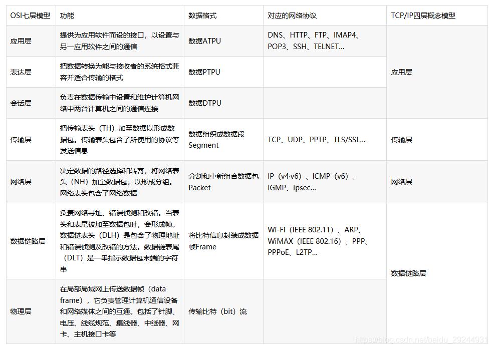 面试季-网络安全常见面试题整理1baidu29244931的博客-面试网络安全设备问题