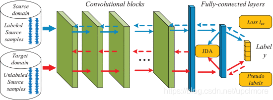 图7 无监督域自适应的深度传输网络体系结构[85]。