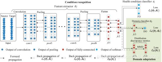 图8 深卷积转移学习网络(DCTLN)的结构说明[94]。conv1,conv6表示卷积层,pool1,pool6表示池层,fc1,fc2,和fc3表示完全连接层。FO表示健康条件分类器的输出,DO表示领域分类器的输出。