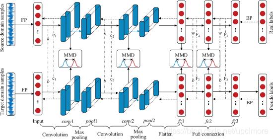 图10。基于特征的传递神经网络(FTNN)模型的体系结构[98]。