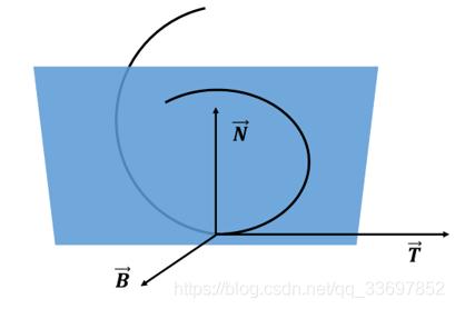 三维曲线表达