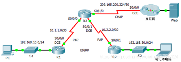 2.3.2.6 Packet Tracer - Configuring PAP and CHAP Authentication小白的博客-