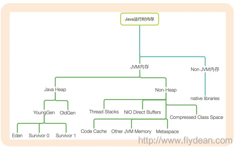 JVM的参数有很多很多,根据我的统计JDK8中JVM的参数总共有1853个,正式的参数也有680个。插图(1)