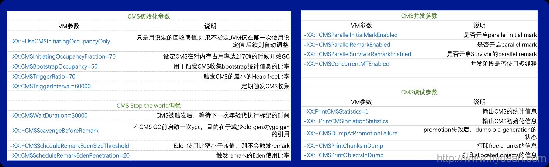 JVM的参数有很多很多,根据我的统计JDK8中JVM的参数总共有1853个,正式的参数也有680个。插图7