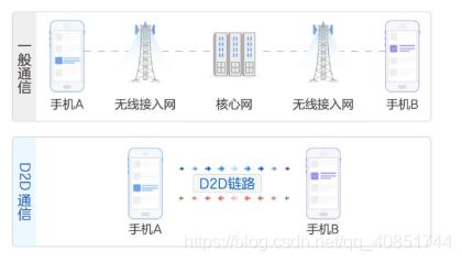 车载通信与导航(七):D2D通信详解君陌的博客-d2d通信的标准和协议