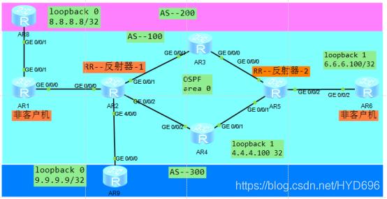 BGP路由反射器RR艺博东的博客-bgp reflect client router id作用