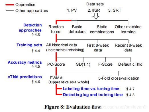 evaluation flow