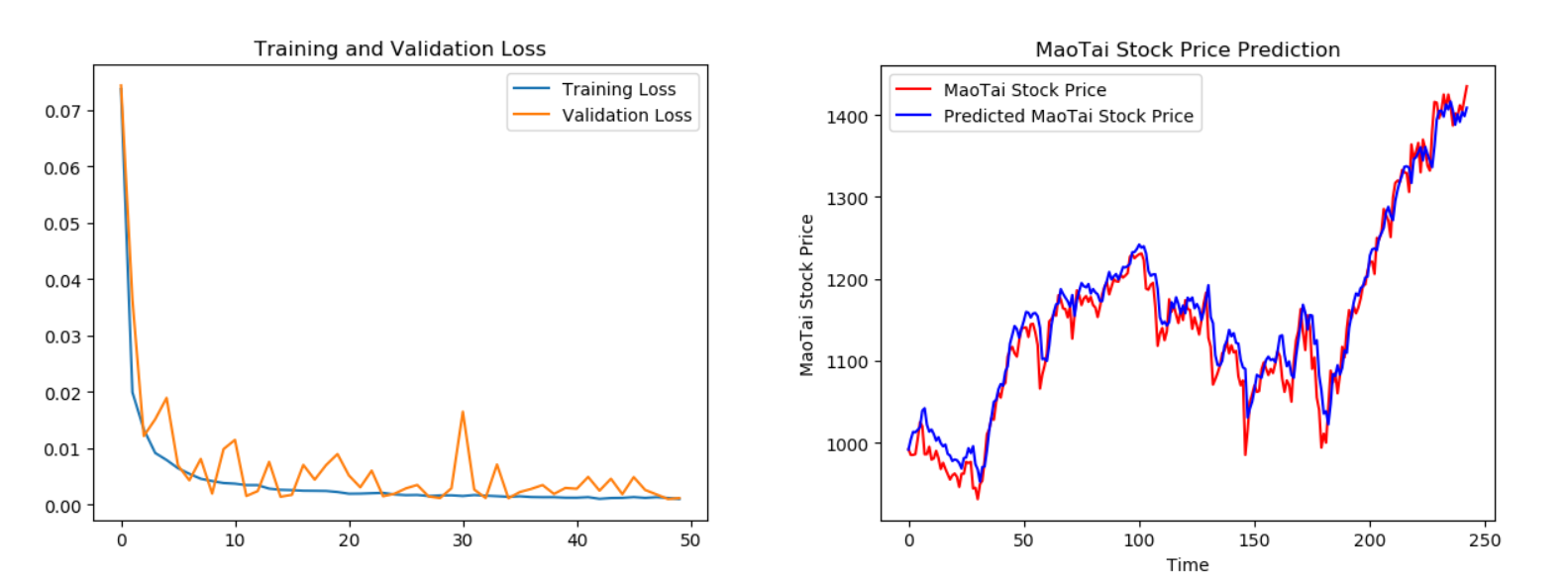 TensorFlow2.1入门学习笔记(16)——实战使用RNN,LSTM,GRU实现股票预测