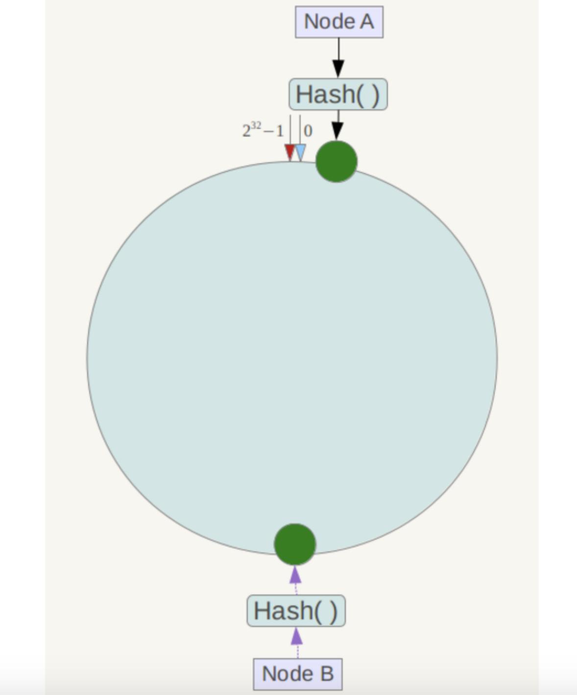 consistent-hash-7